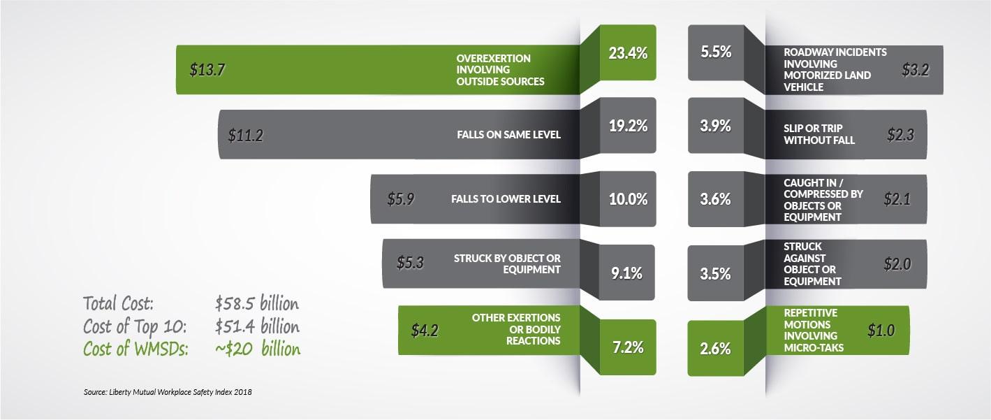 economics ergonomics chart